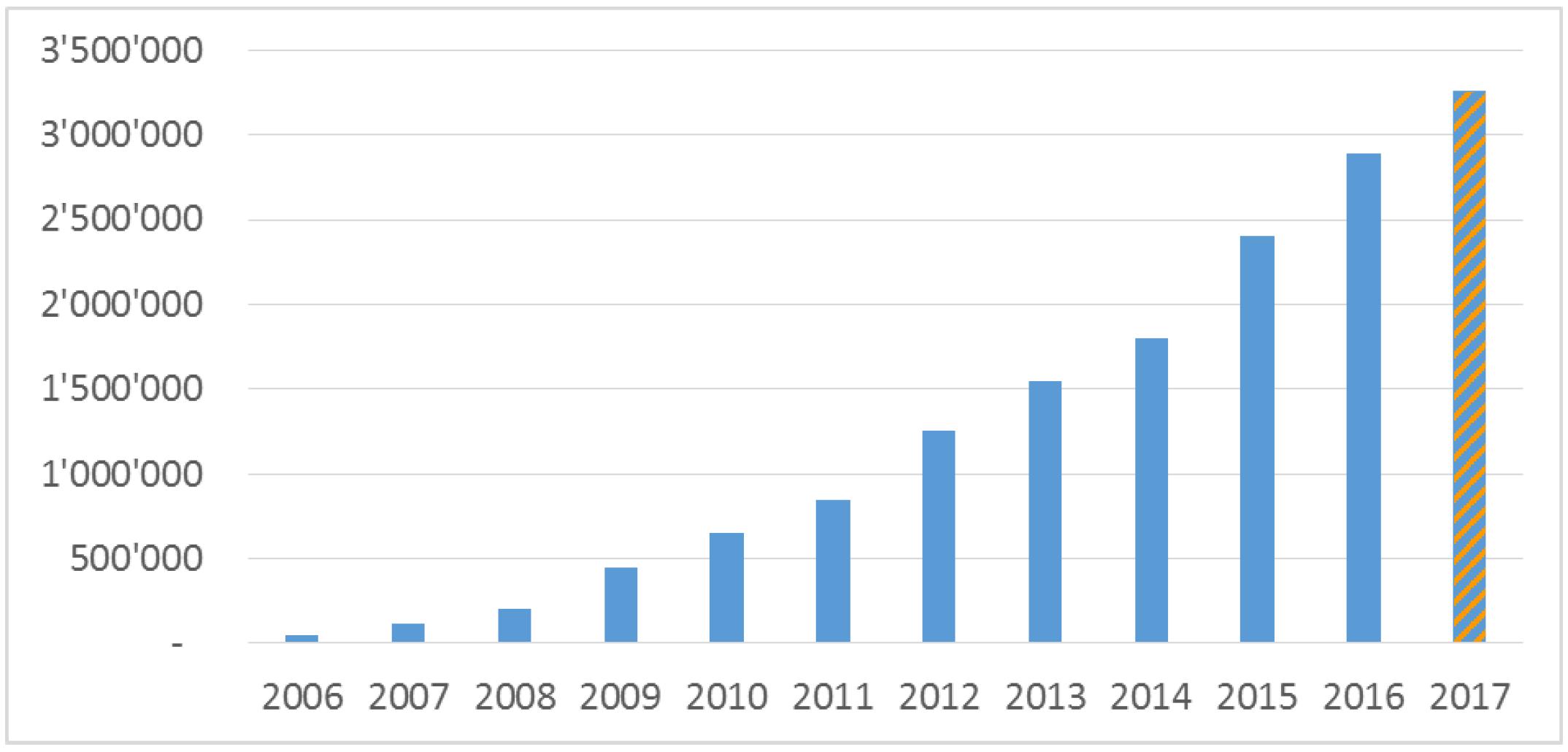 Appareils DAB+ vendus en Suisse entre 2006 et 2017. En juin 2017, elles atteignaient 3 260 800 unités (sources : importateurs, commerçants, GFK) © OFCOM