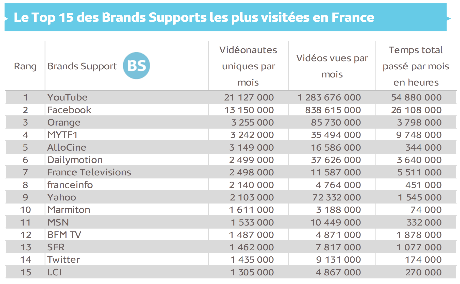 30,7 millions de Français regardent chaque mois des vidéos