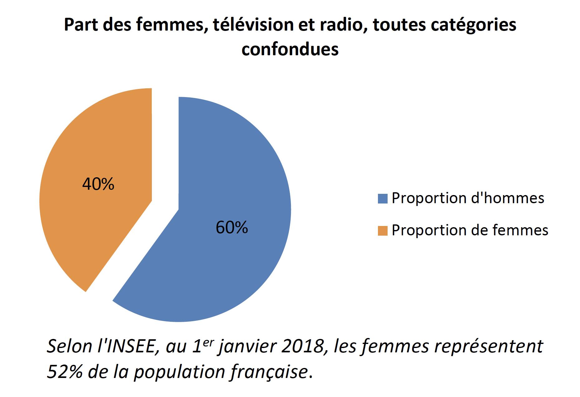 Une présence des femmes en légère hausse sur les antennes - TV et radio confondues - par rapport à 2016 (+2 points)