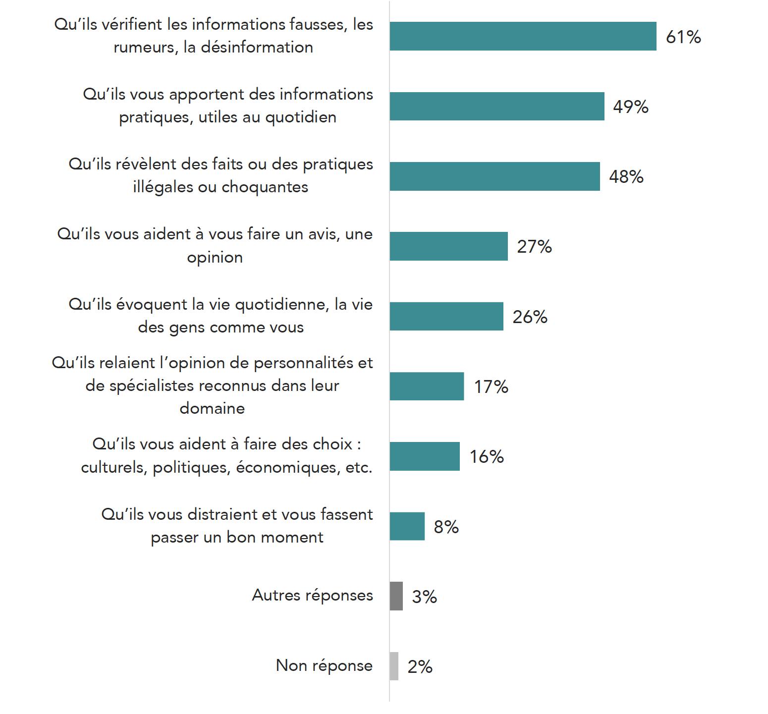 Les attentes des Français envers les journalistes