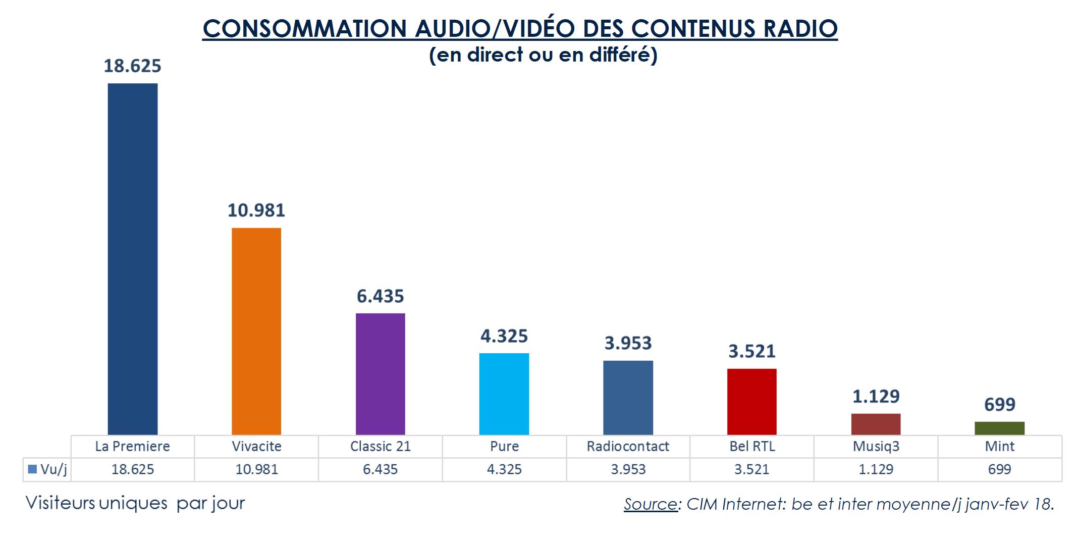 L'évolution des audiences radio de la RTBF