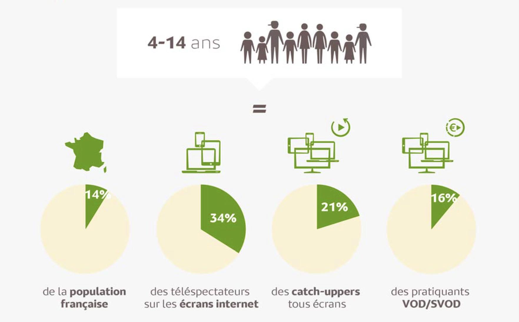 9.5 millions de Français regardent la TV autrement