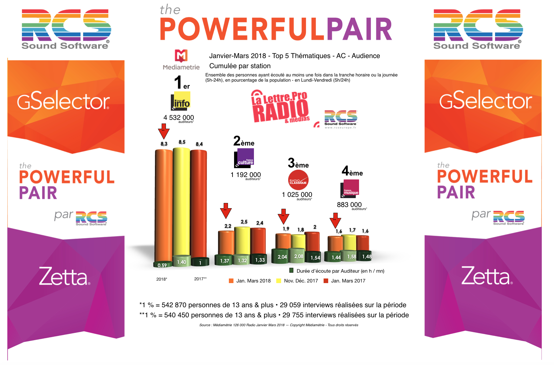Diagramme exclusif LLP/RCS GSelector 4 - TOP 5 radios Thématiques en Lundi-Vendredi - 126 000 Radio Janvier-Mars 2018