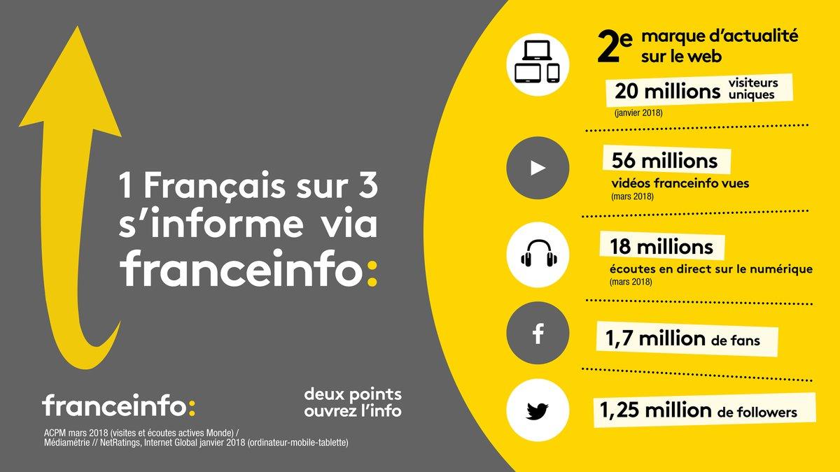 Plus de 4.5 millions d'auditeurs pour franceinfo