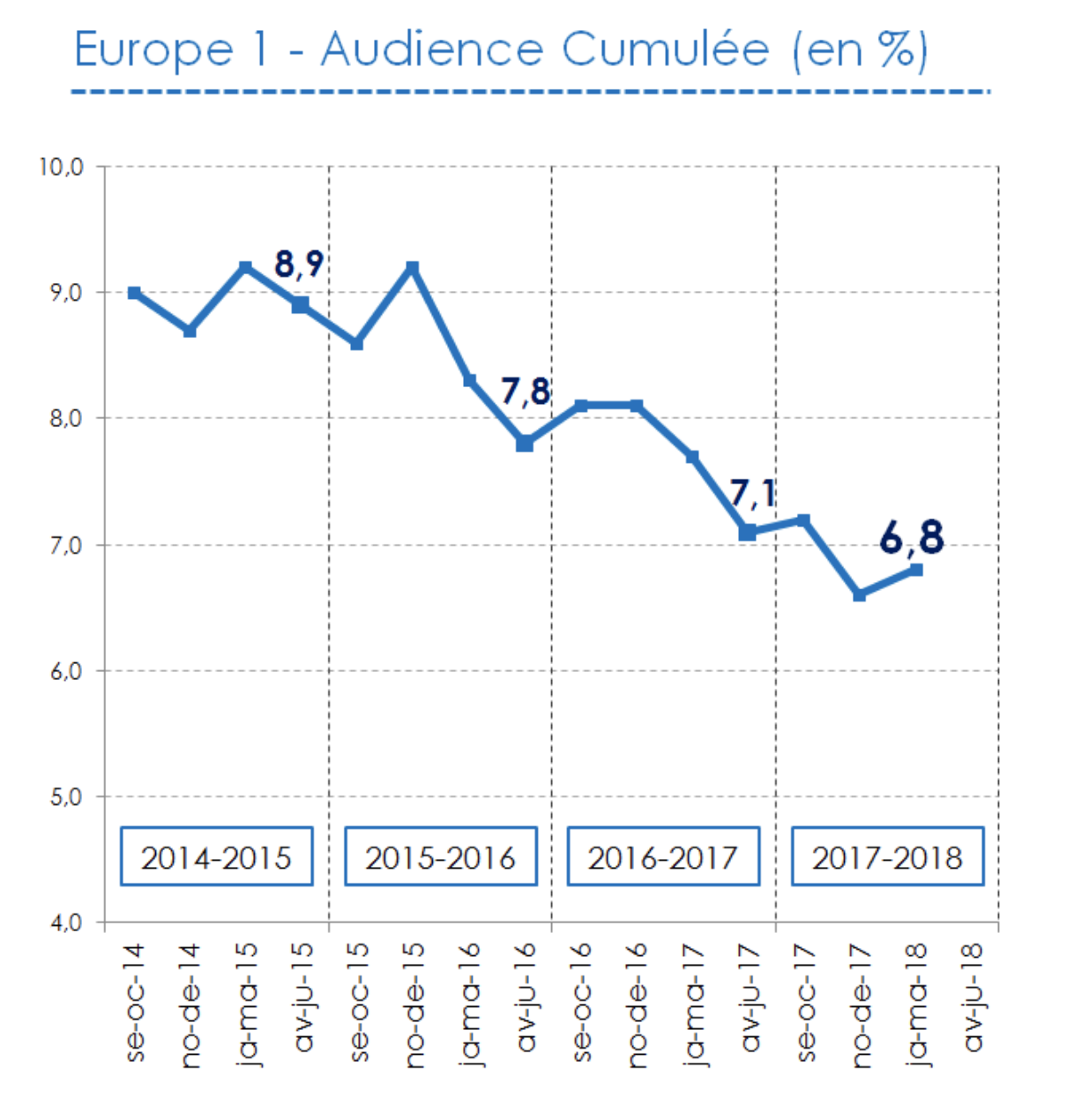 L'audience cumulée d'Europe 1