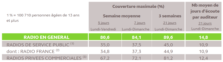 Source : Médiamétrie - Panel Radio Ile de France 2017/2018 - Copyright Médiamétrie - Tous droits réservés
