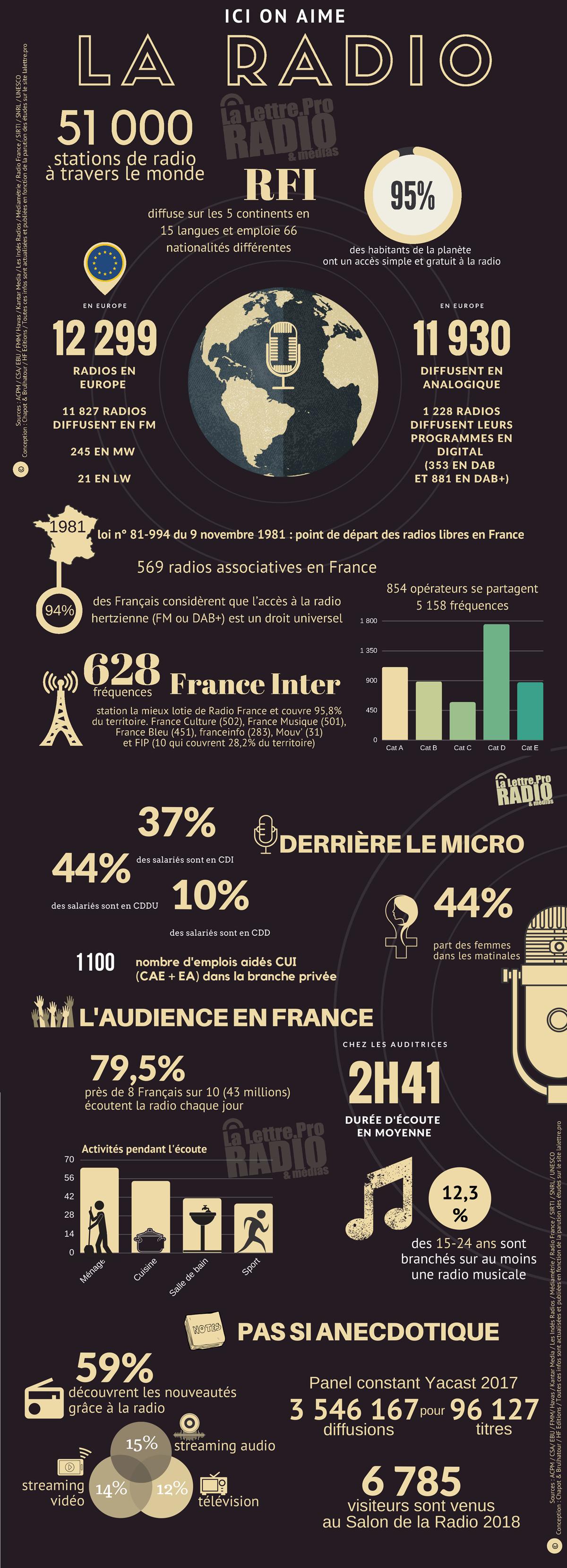 Chiffres clés - La Radio dans le Monde - © La Lettre pro n°100