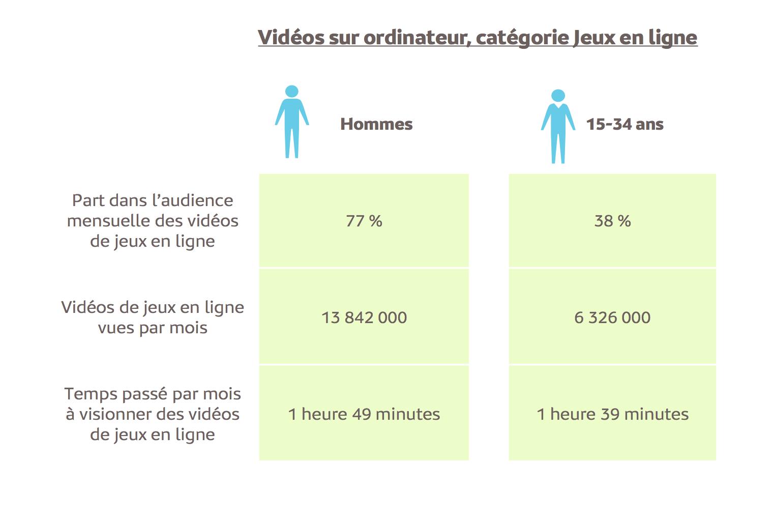 Source : Mediametrie//NetRatings – Audience Vidéo Ordinateur – Tous lieux de connexion – France – Mars 2018 – Base : 2 ans et plus Copyright Médiamétrie – Tous droits réservés