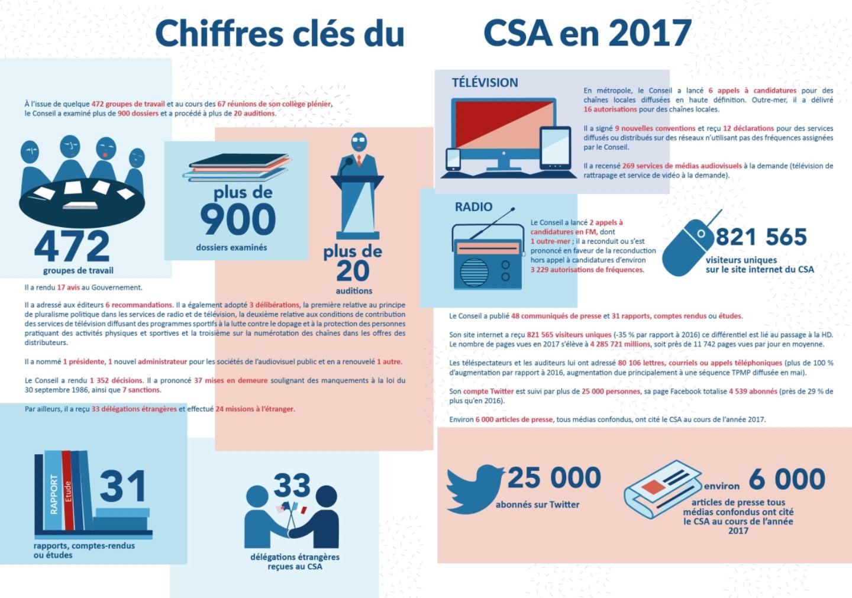 Le CSA publie son rapport annuel 2017