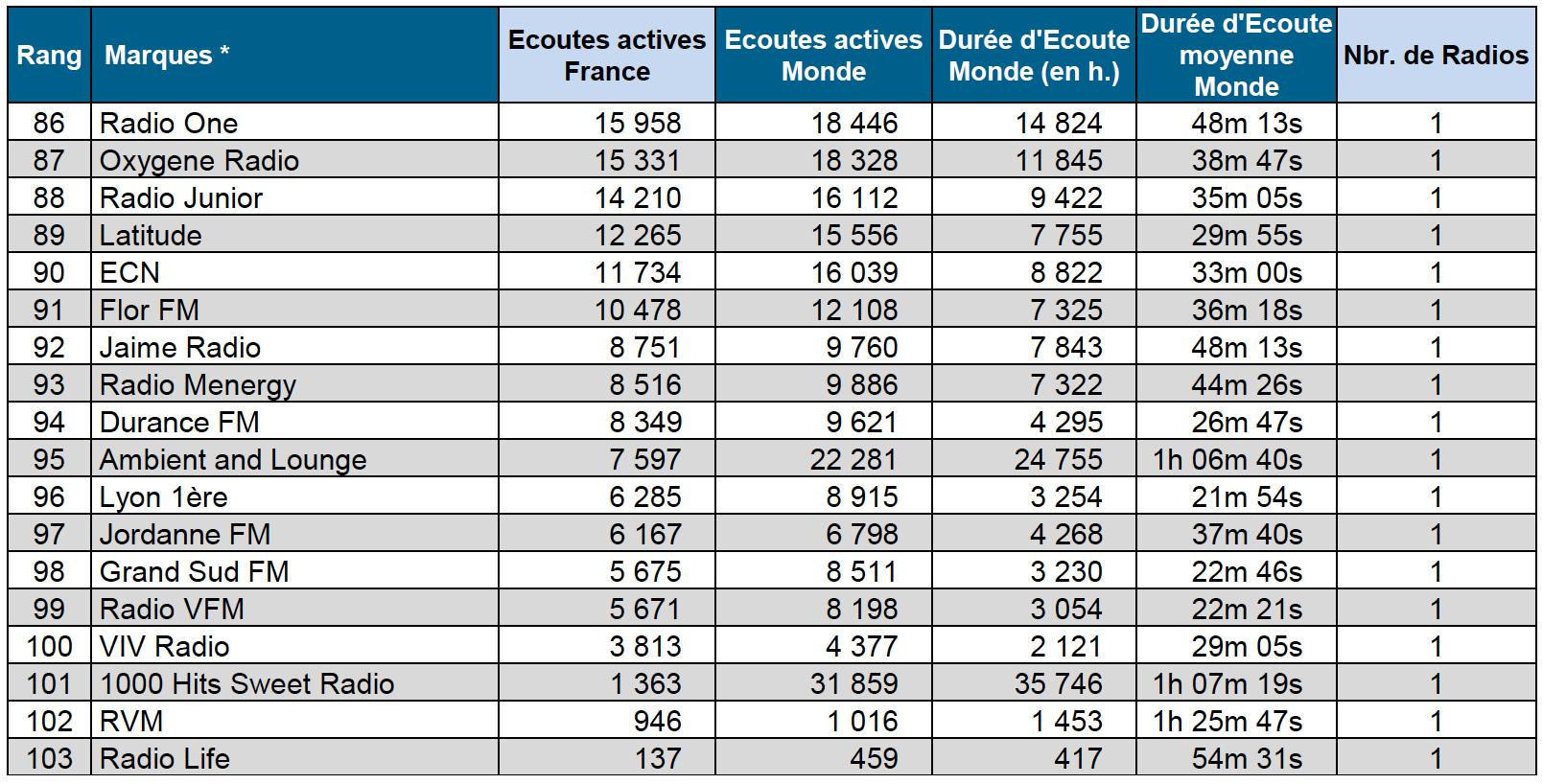 ACPM : les flux digitaux les plus puissants en mai