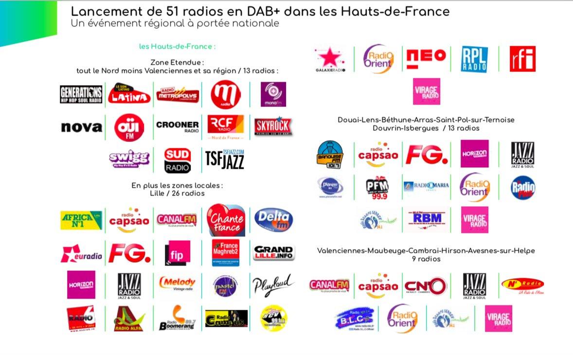 51 radios disponibles en DAB+ dans les Hauts-de-France
