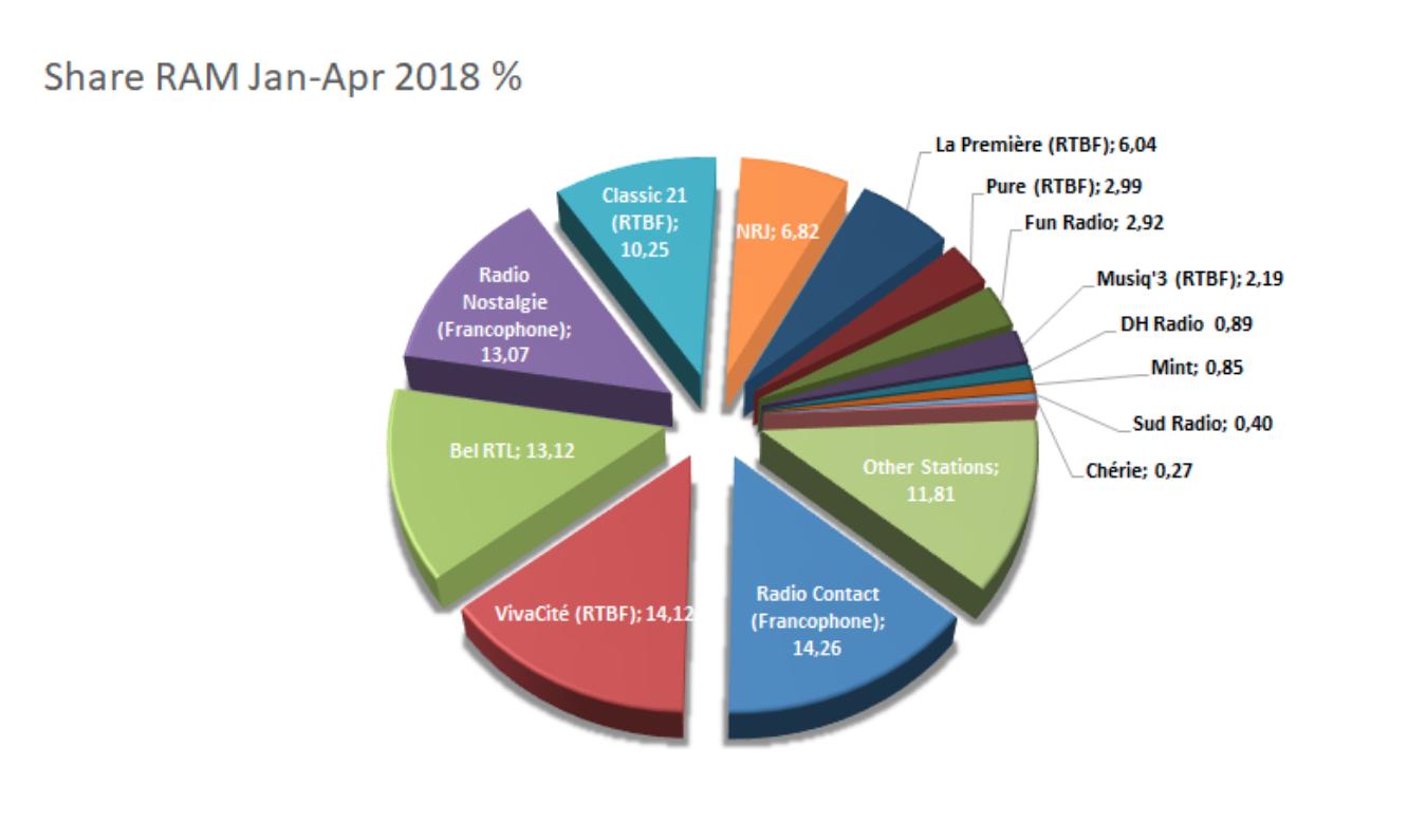 CIM Belgique : les radios les plus écoutées