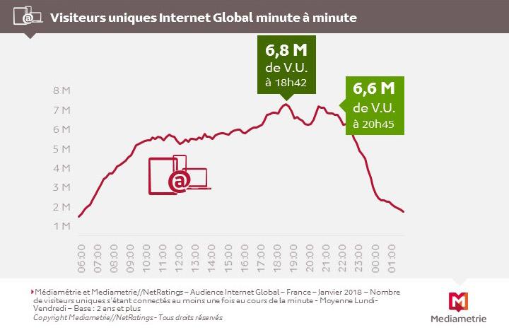 Sur Internet aussi, il y a un Prime Time