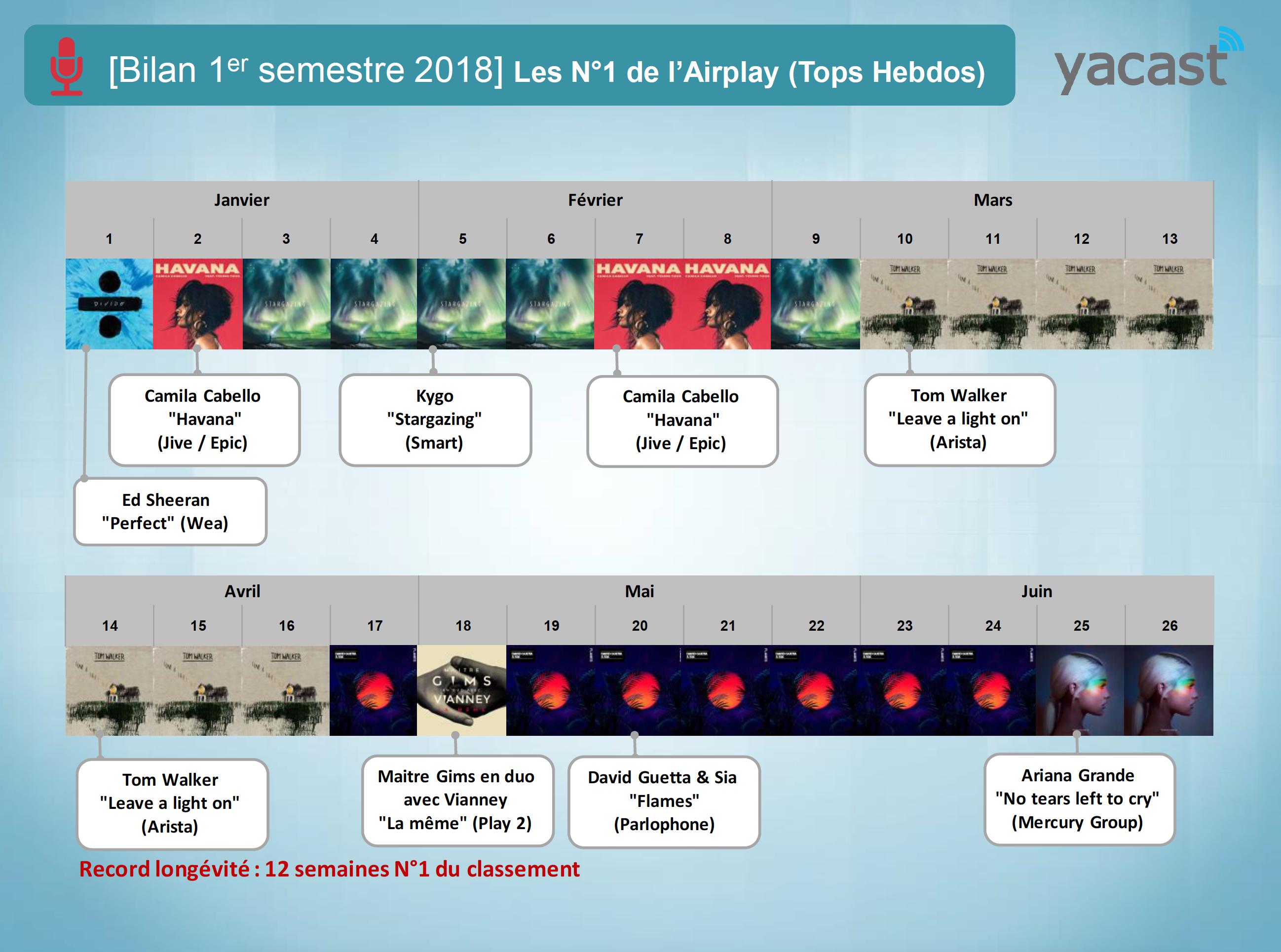 Programmation musicale : Yacast fait le bilan du 1er semestre