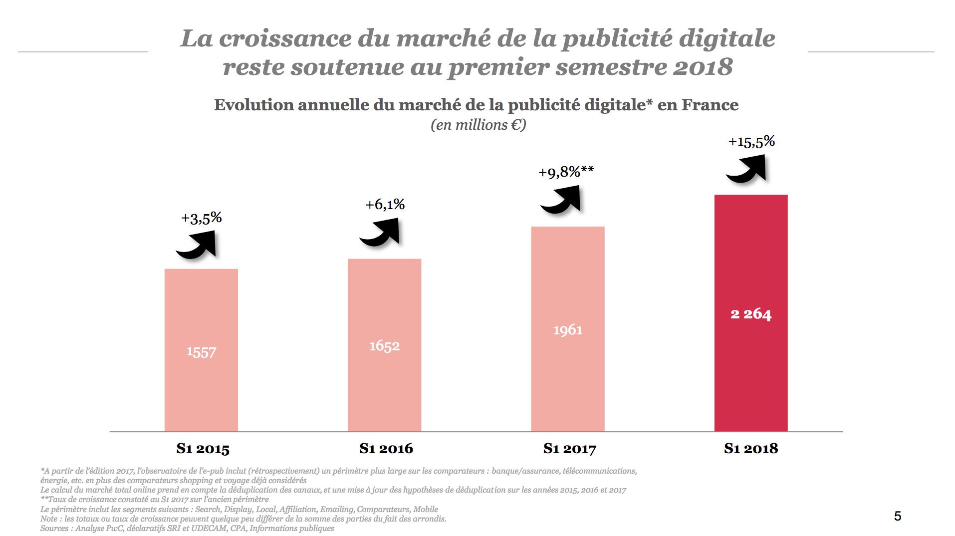 Le marché e-pub global en forte croissance