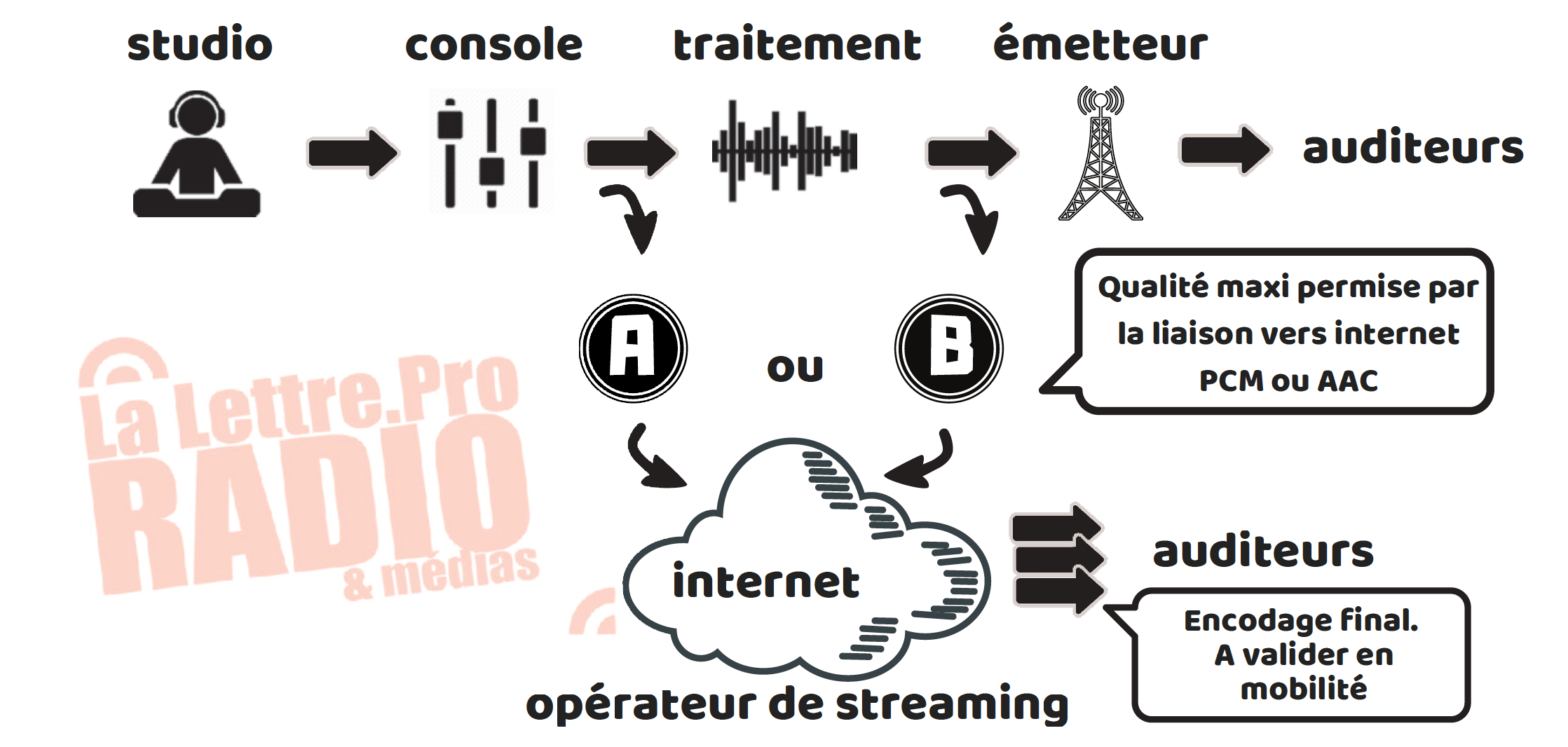Comprendre le streaming