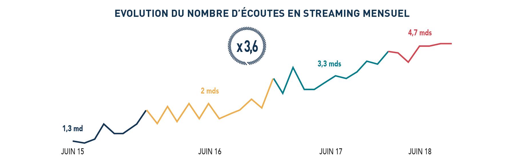 Le volume des écoutes mensuelles en streaming a plus que triplé entre juin 2015 et juin 2018 - Source GFK
