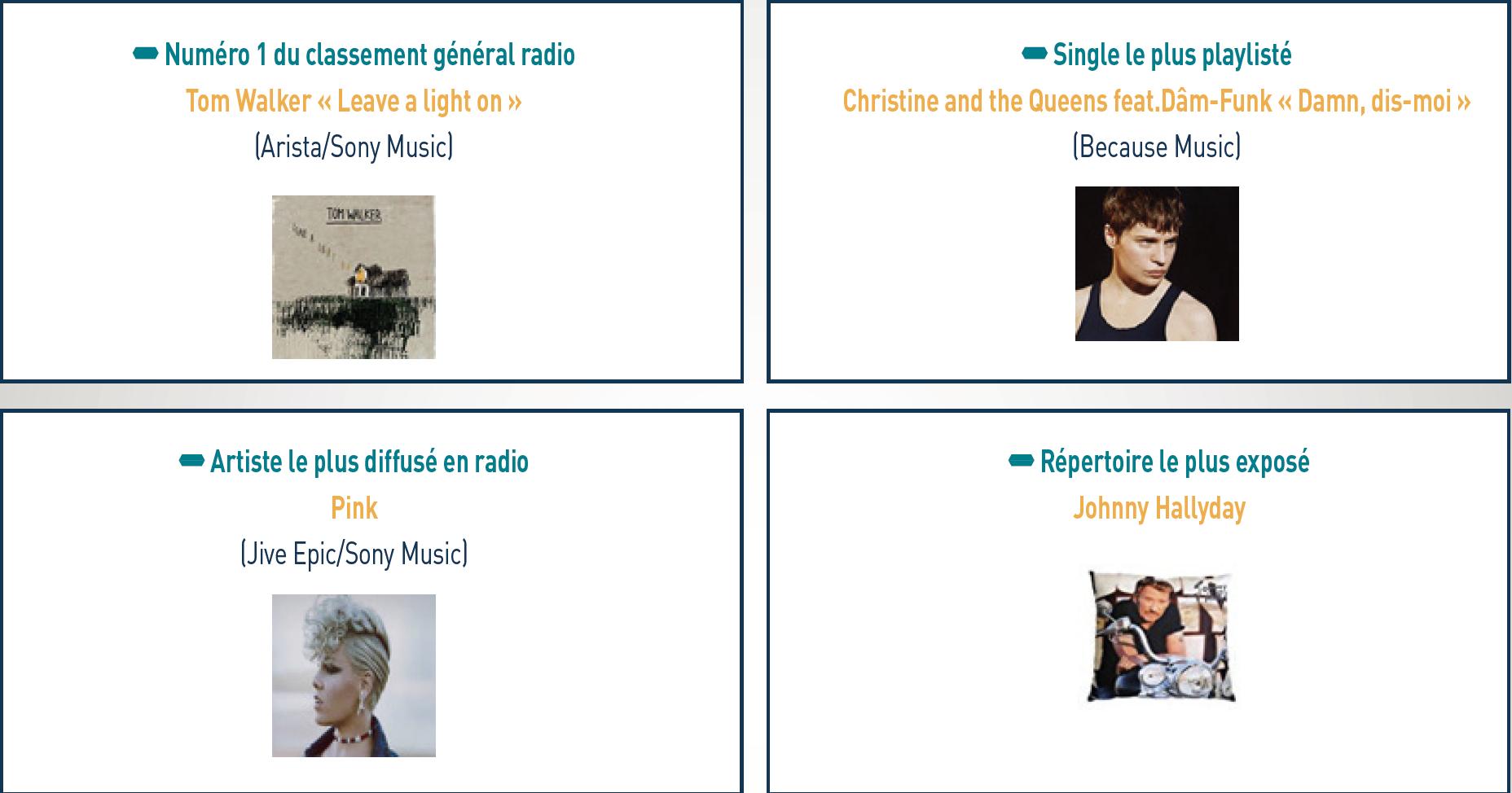 Musiques enregistrées : les performances du 1er semestre