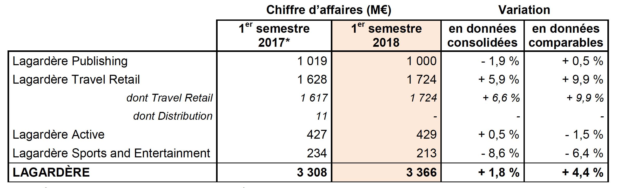 Le chiffre d'affaires du 1er semestre 2018
