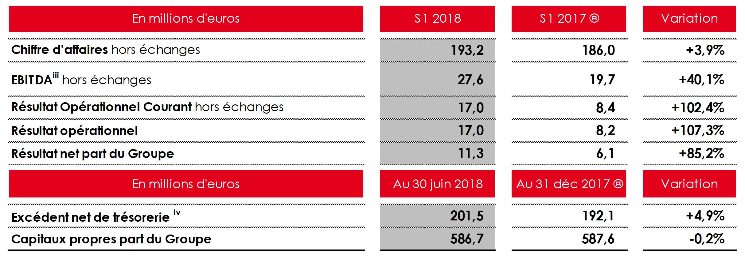 NRJ Group : le pôle Radio affiche une baisse de 4.0%
