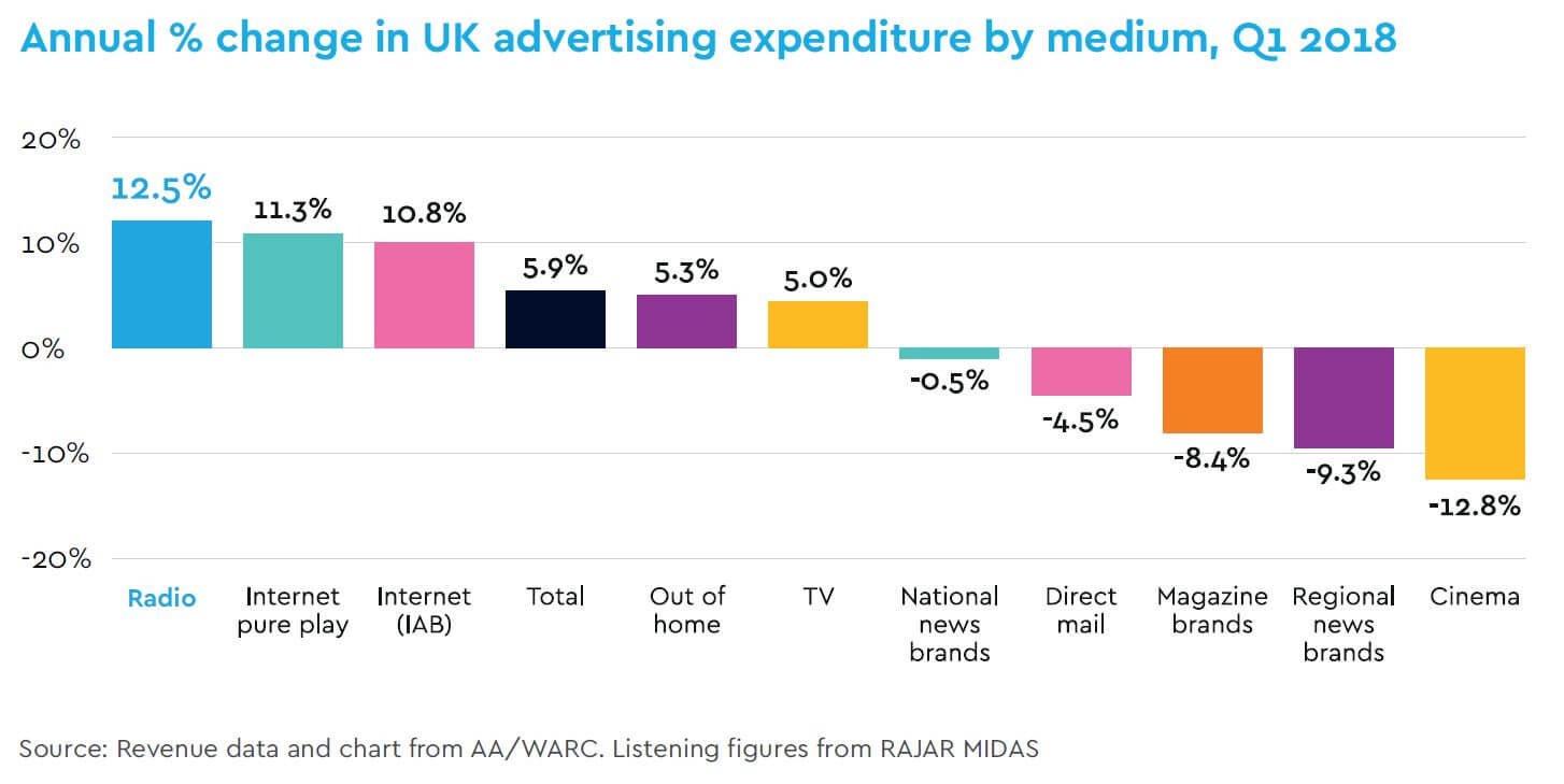 Au premier trimestre 2018, la radio est le secteur qui progresse le plus en parts de marché au Royaume-Uni (source : RadioCentre)