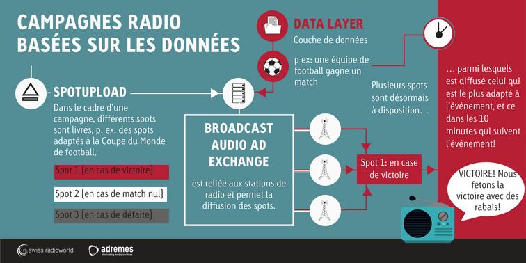 8 innovations qui rafraîchissent l'image de la publicité radio
