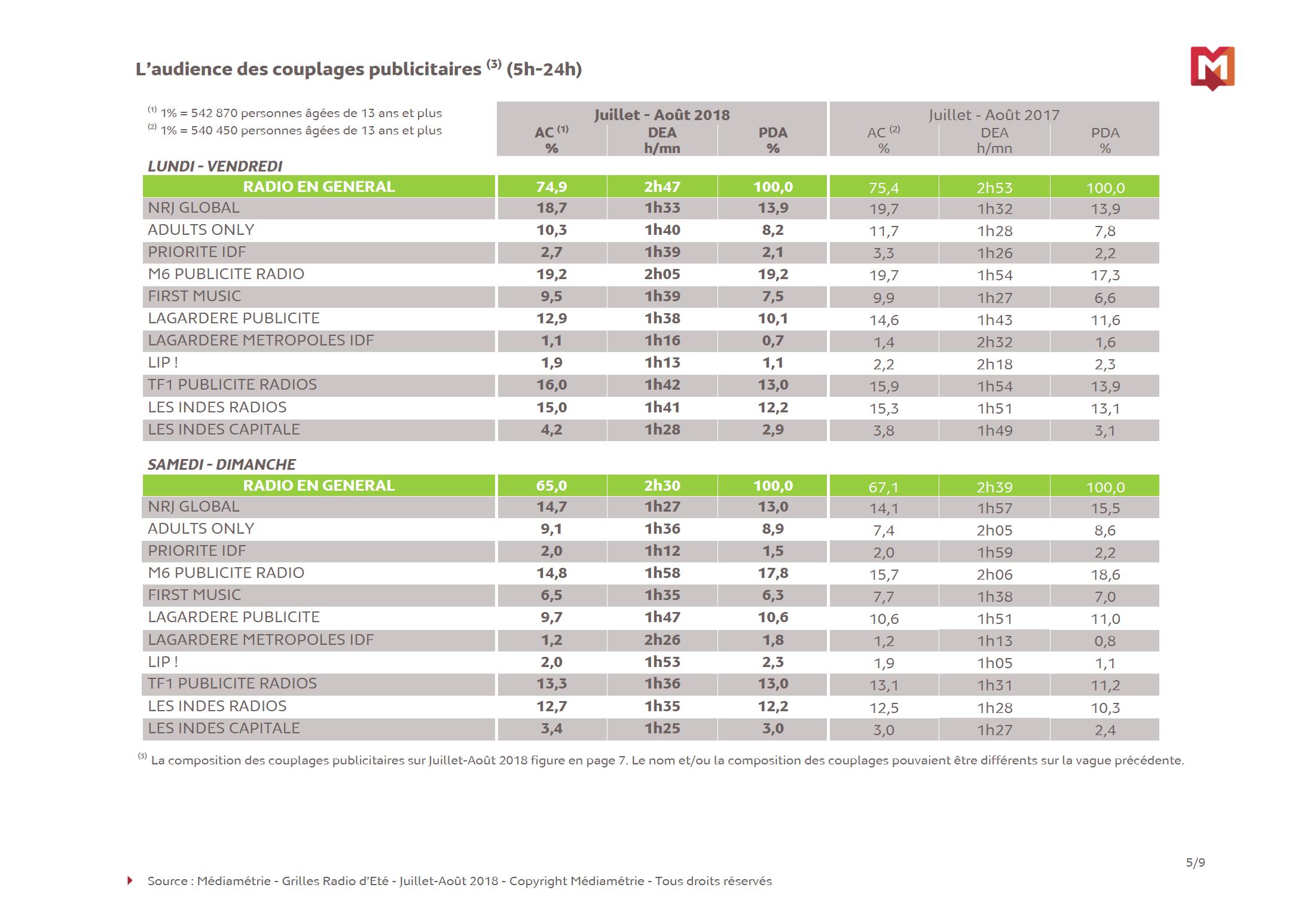 L'audience de la radio en France en juillet et août