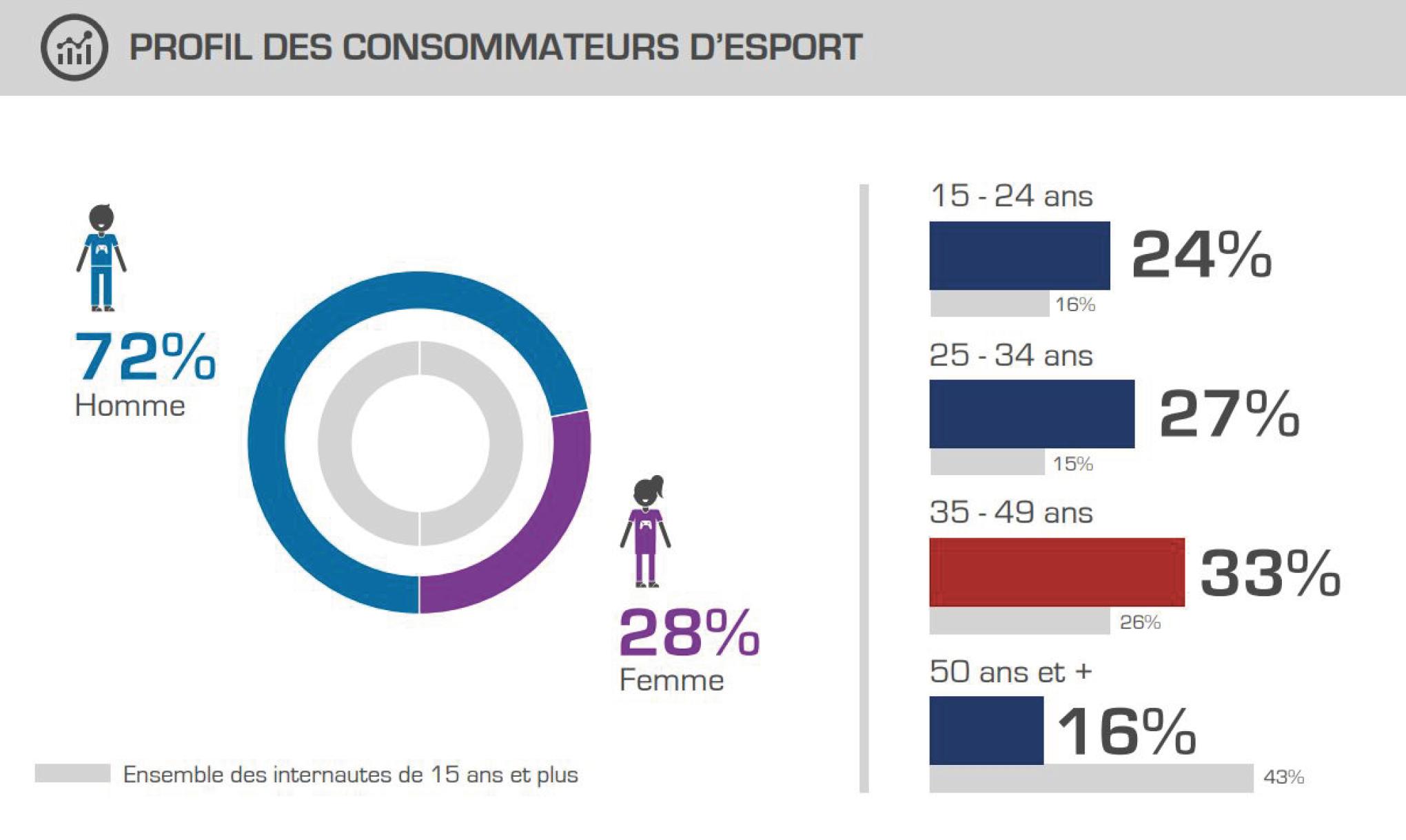 Le profil des consommateurs d'esport Source : Médiamétrie – Baromètre France ESPORTS 2018