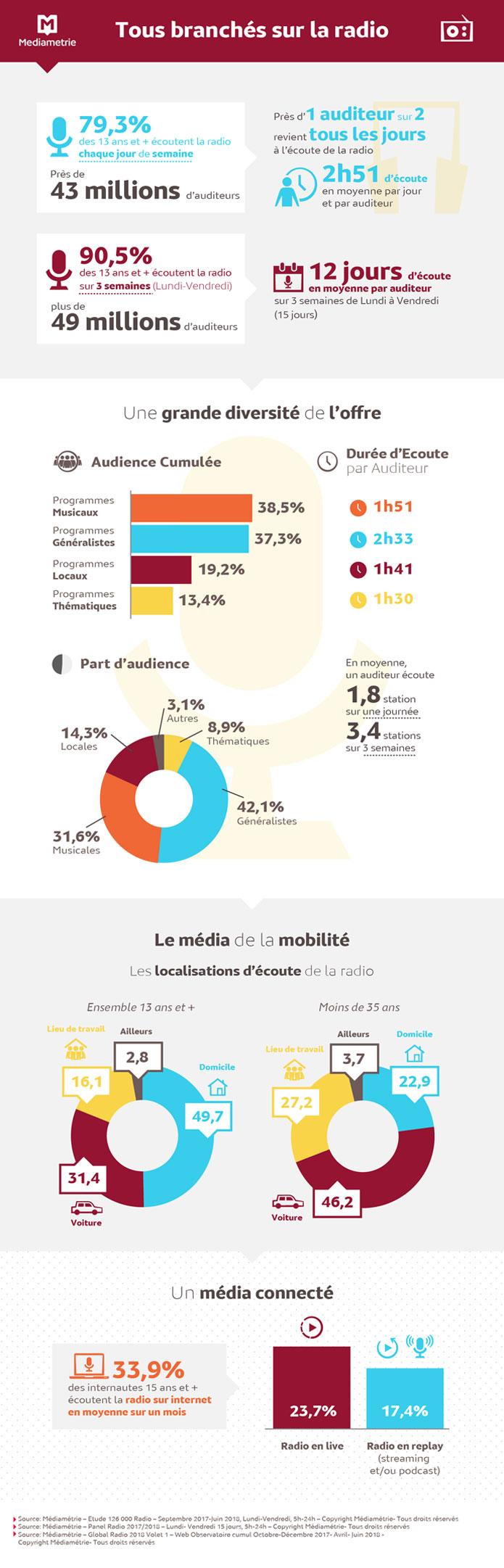 43 millions de Français à l'écoute de la radio