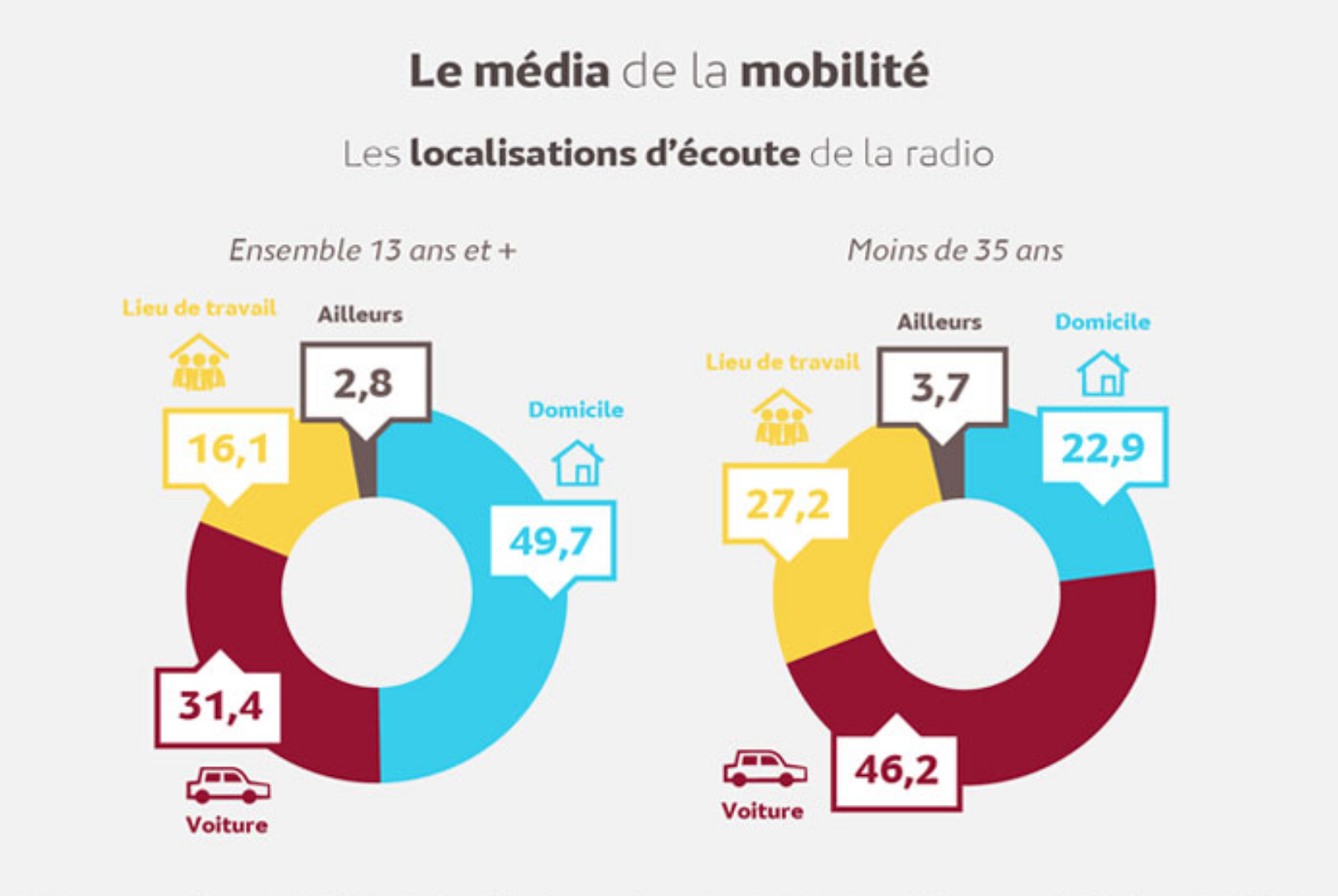 La radio est un média transgénérationnel