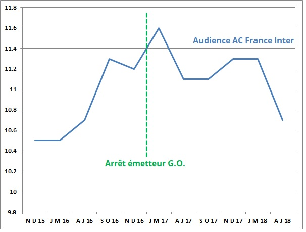 Source : Médiamétrie 126.000 Lundi-Vendredi
