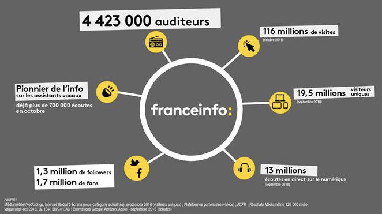 4 423 000 auditeurs pour franceinfo