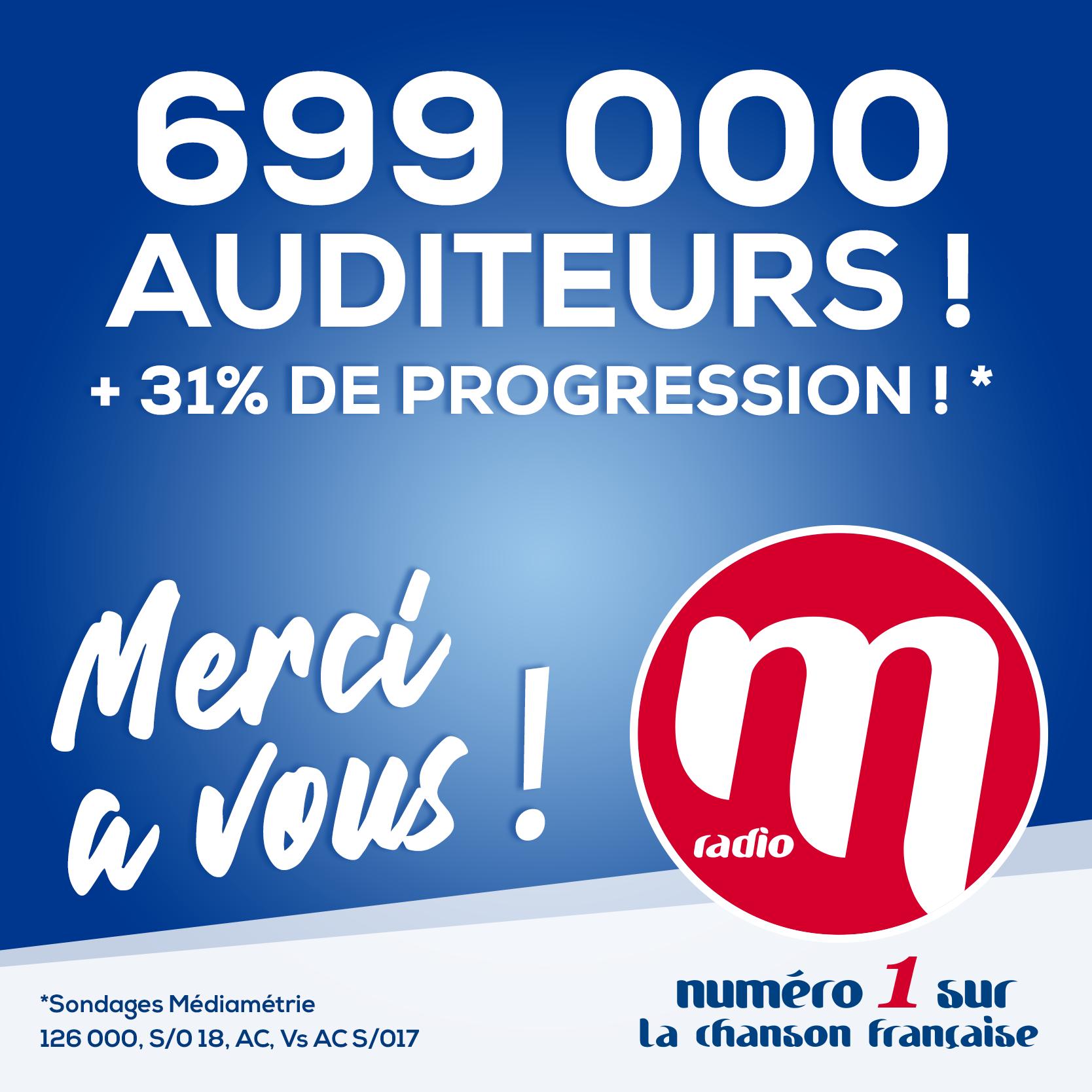 M Radio enregistre un record d'audience depuis 2009 avec + 168 000 nouveaux auditeurs !