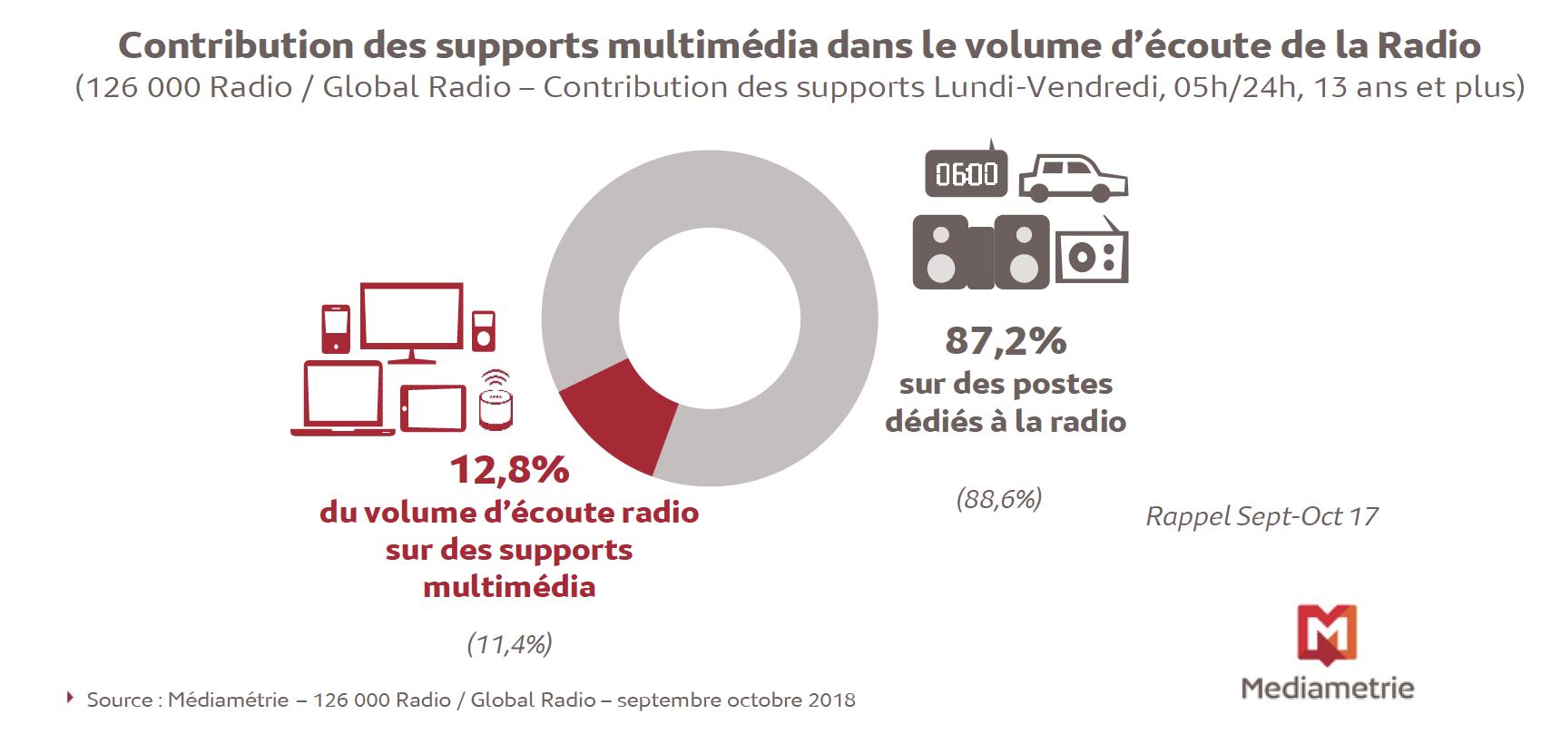 Chaque jour, 6.7 millions de personnes écoutent la radio sur les supports multimédia