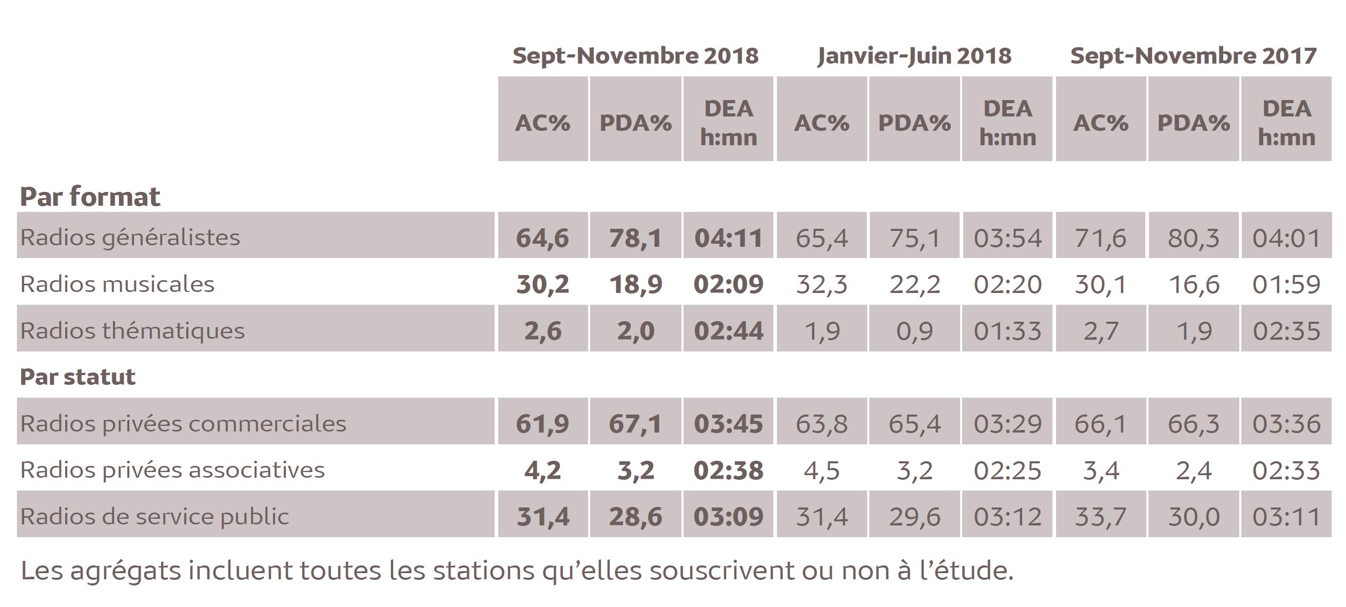 Source : Médiamétrie - Métridom - Septembre-Novembre 2018 - 13 ans et plus - Copyright Médiamétrie - Tous droits réservés