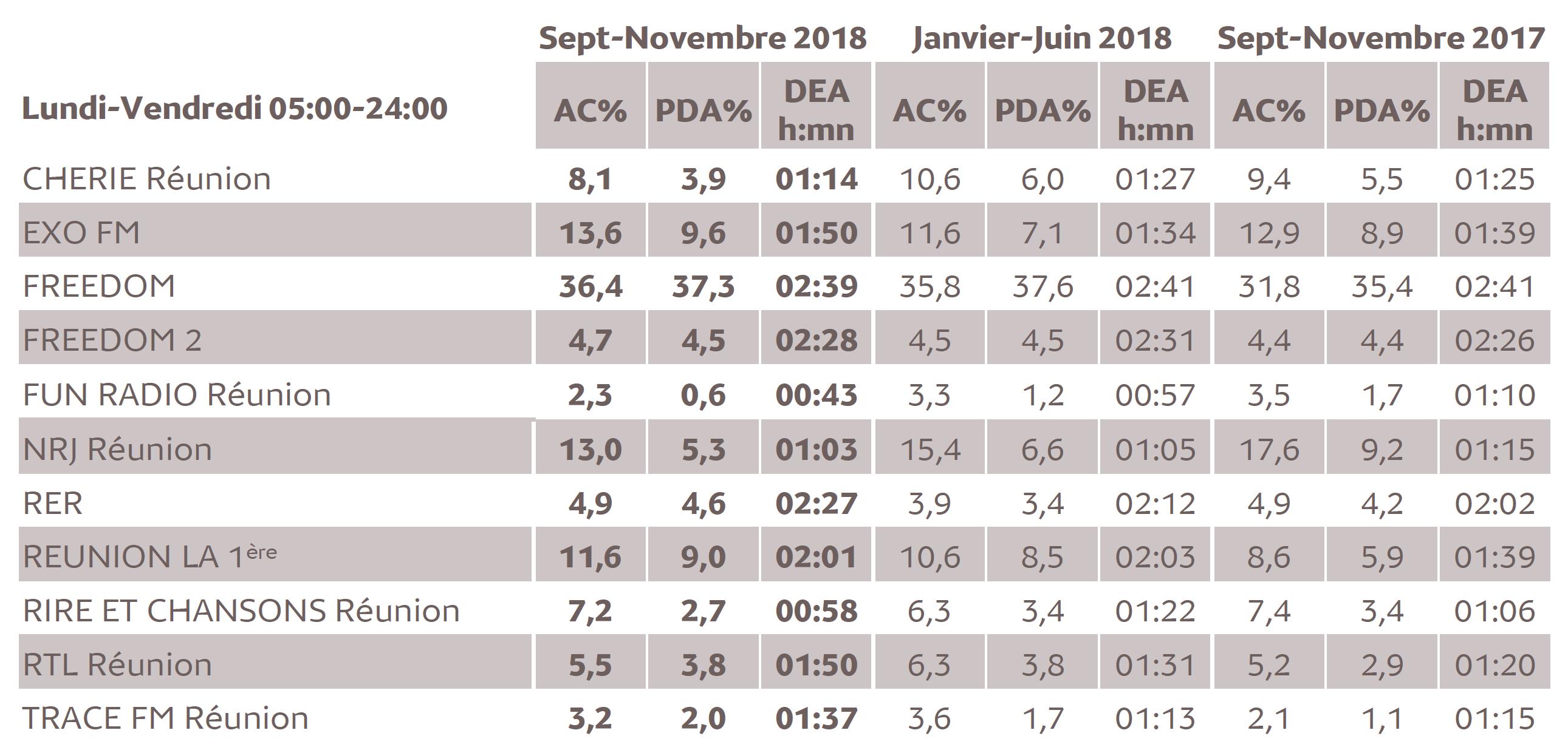 Source : Médiamétrie - Métridom Réunion Septembre-Novembre 2018 - 13 ans et plus - Copyright Médiamétrie - Tous droits réservés
