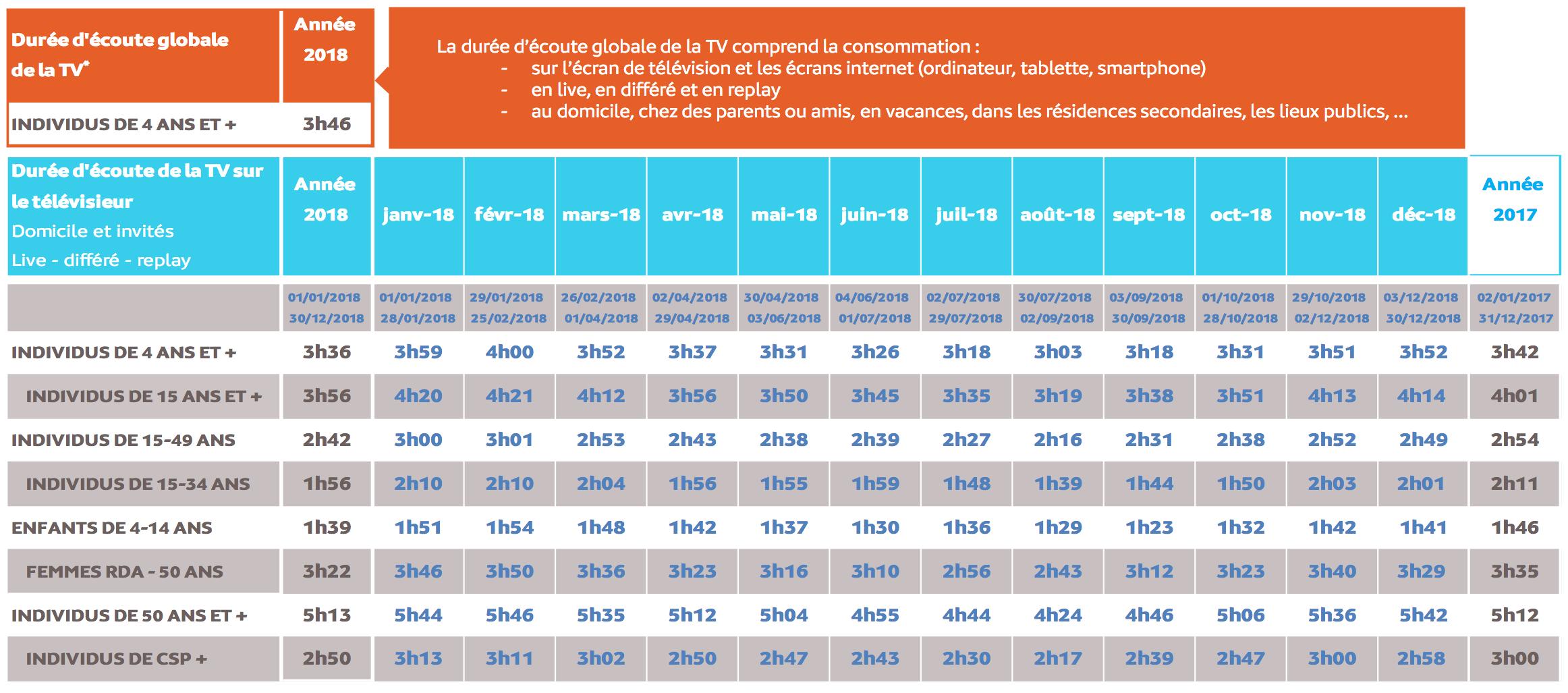 Source : Médiamétrie -Médiamat -Copyright Médiamétrie -Tous droits réservés