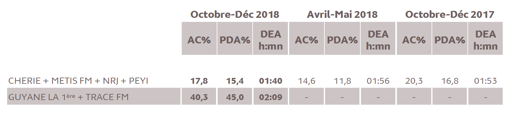 Source : Médiamétrie  - Métridom Guyane Octobre - Décembre  2018  - 13 ans et plus  - Copyright Médiamétrie  - Tous droits réservés