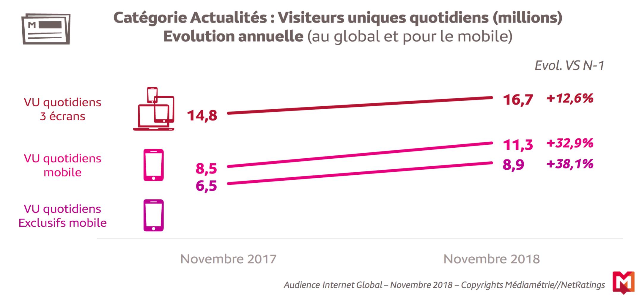 Audience en hausse pour les sites et applications d'actu