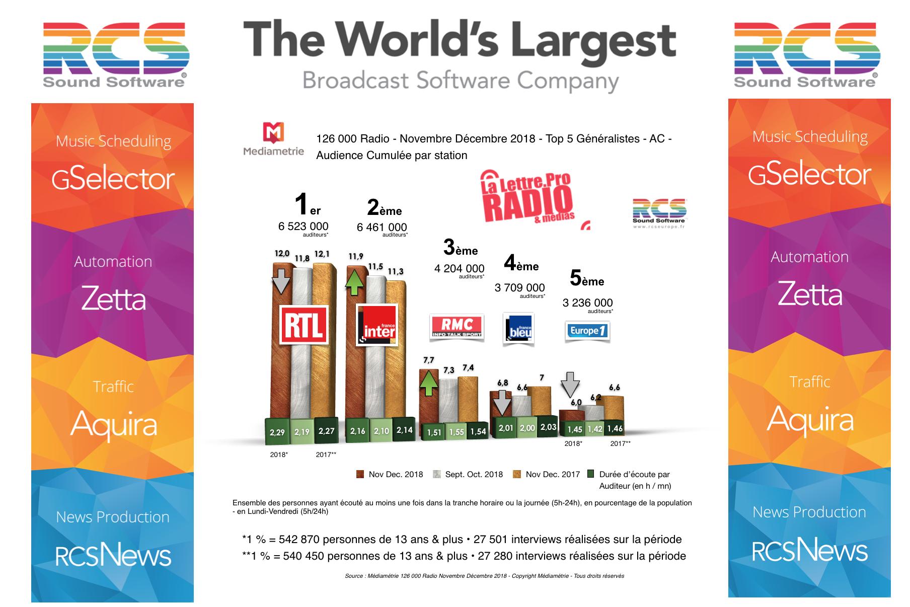 Diagramme exclusif LLP/RCS GSelector 4 - TOP 5 radios Généralistes en Lundi-Vendredi - 126 000 Radio Novembre-Décembre 2018