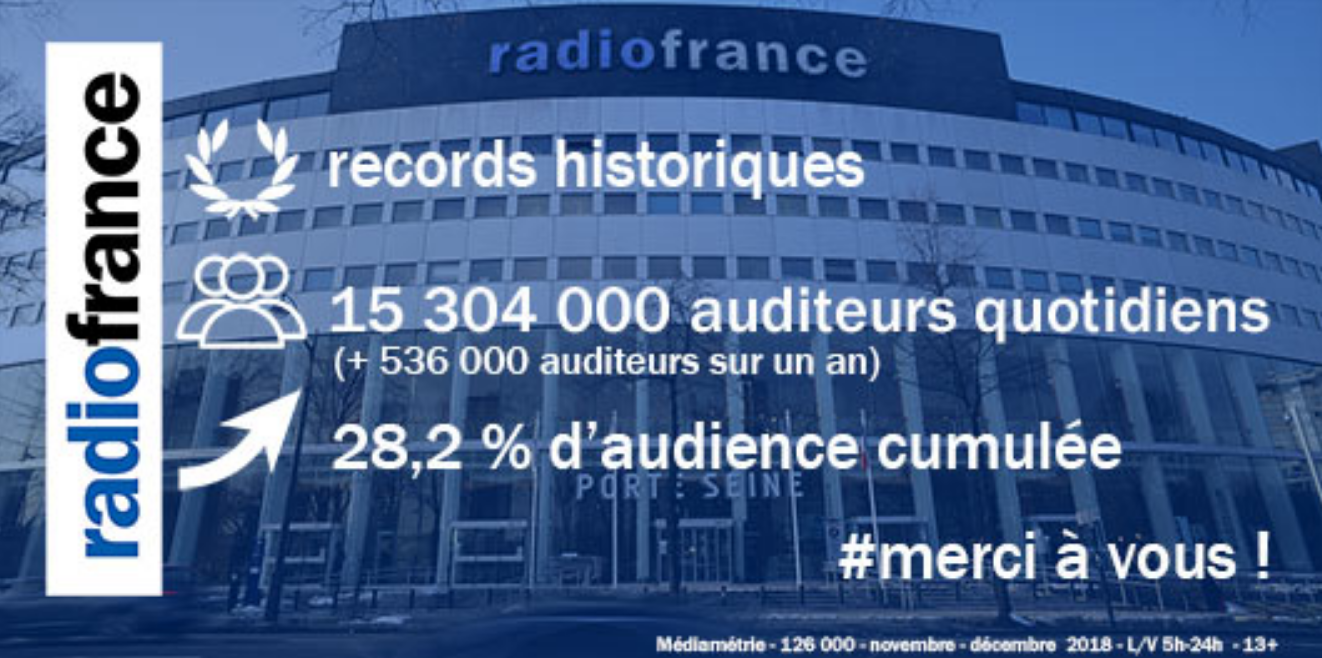 Radio France franchit la barre des 15 millions d'auditeurs
