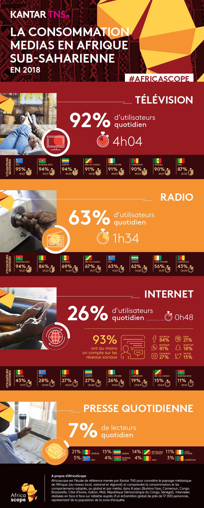 Kantar TNS publie les résultats Africascope 2018