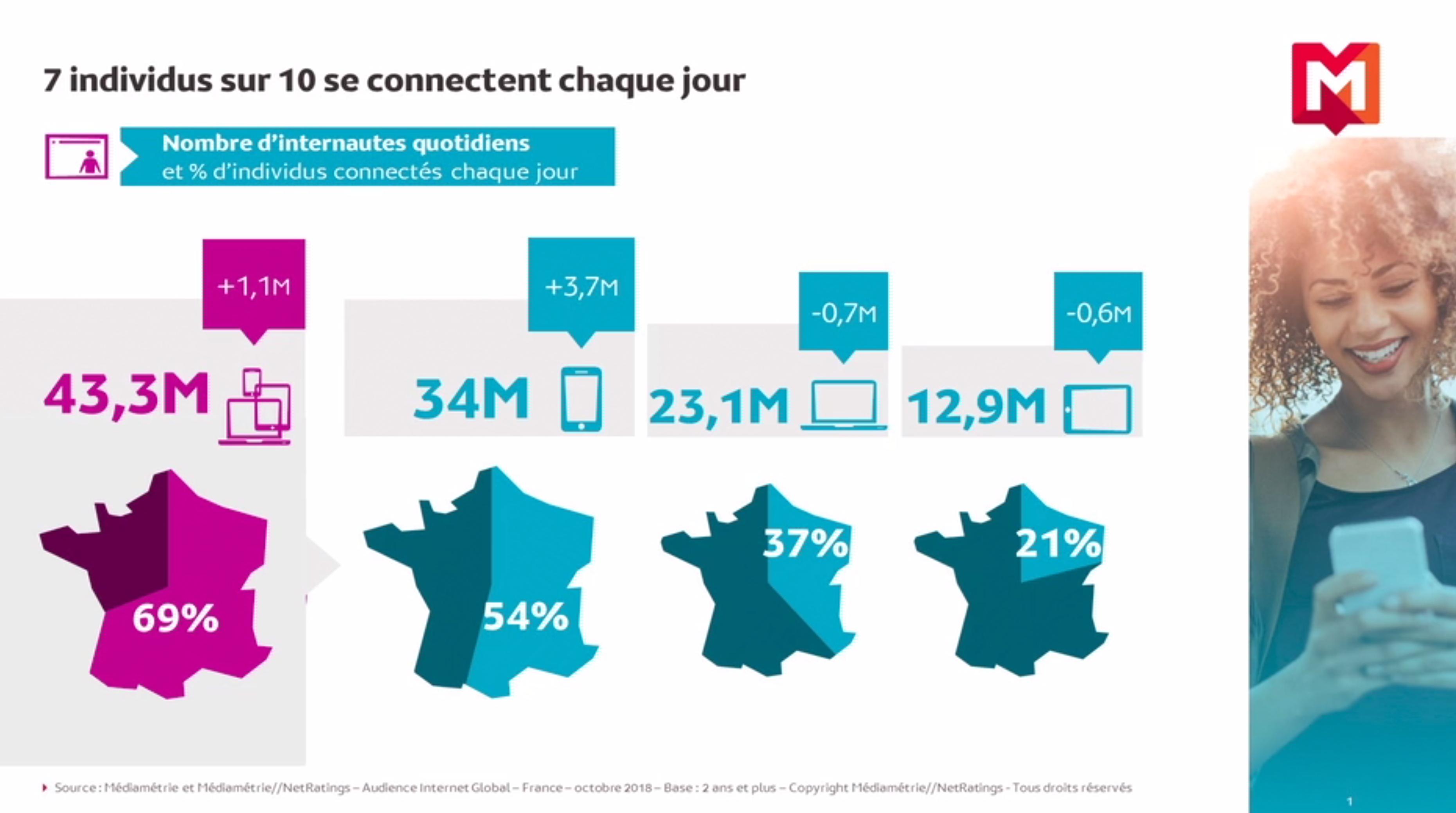 Toujours plus de connexions en 2018 selon Médiamétrie