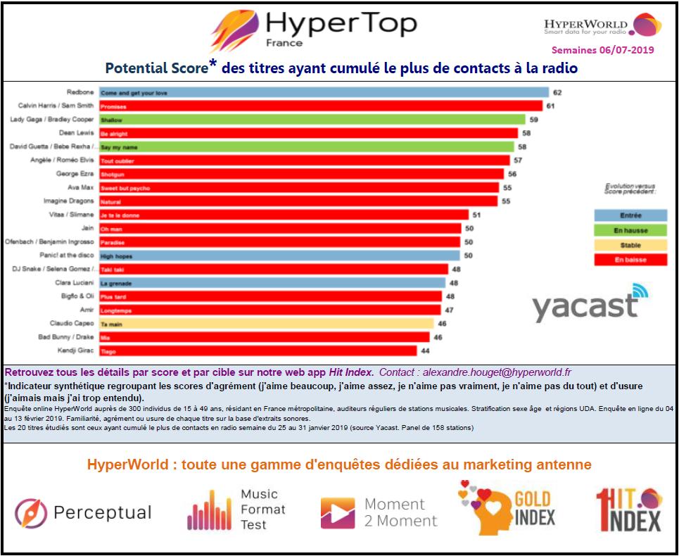 HyperTop France: l'agrément des auditeurs aux 30 titres les plus entendus en radio