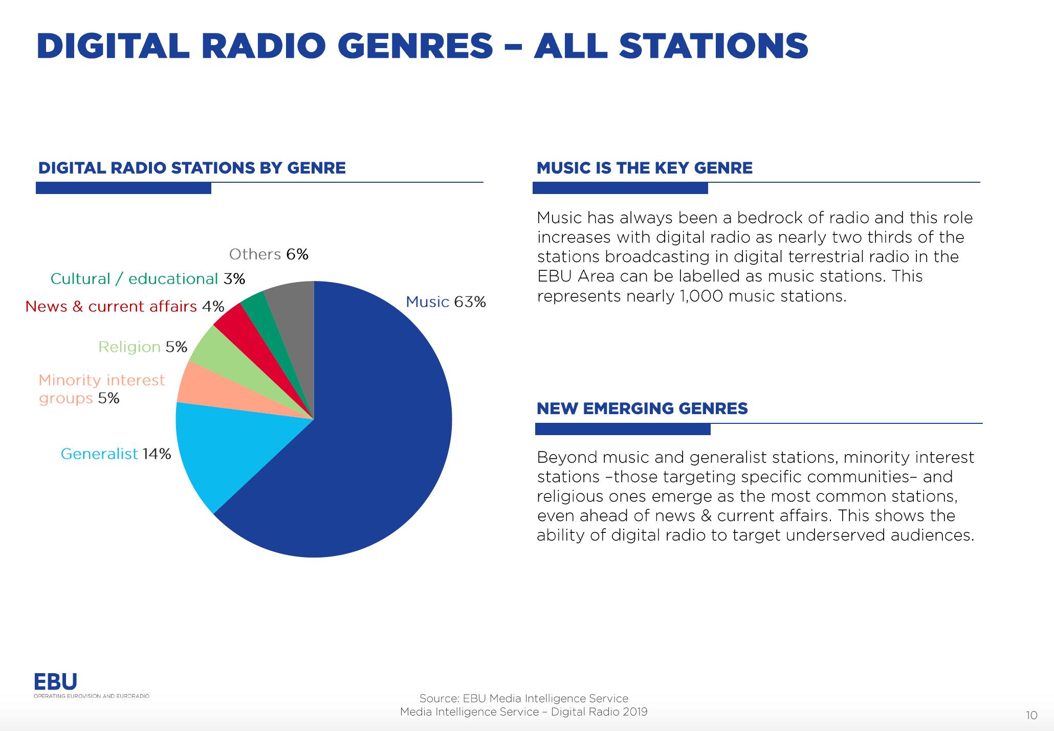 Début 2019, 1 566 radios émettent en DAB+ en Europe