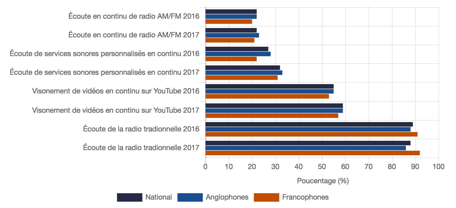 Pourcentage des Canadiens de 18 et plus qui ont écouté des services sonores en continu au cours du mois précédent, par groupe linguistique et plateforme Source : OTM, automne 2016-2017