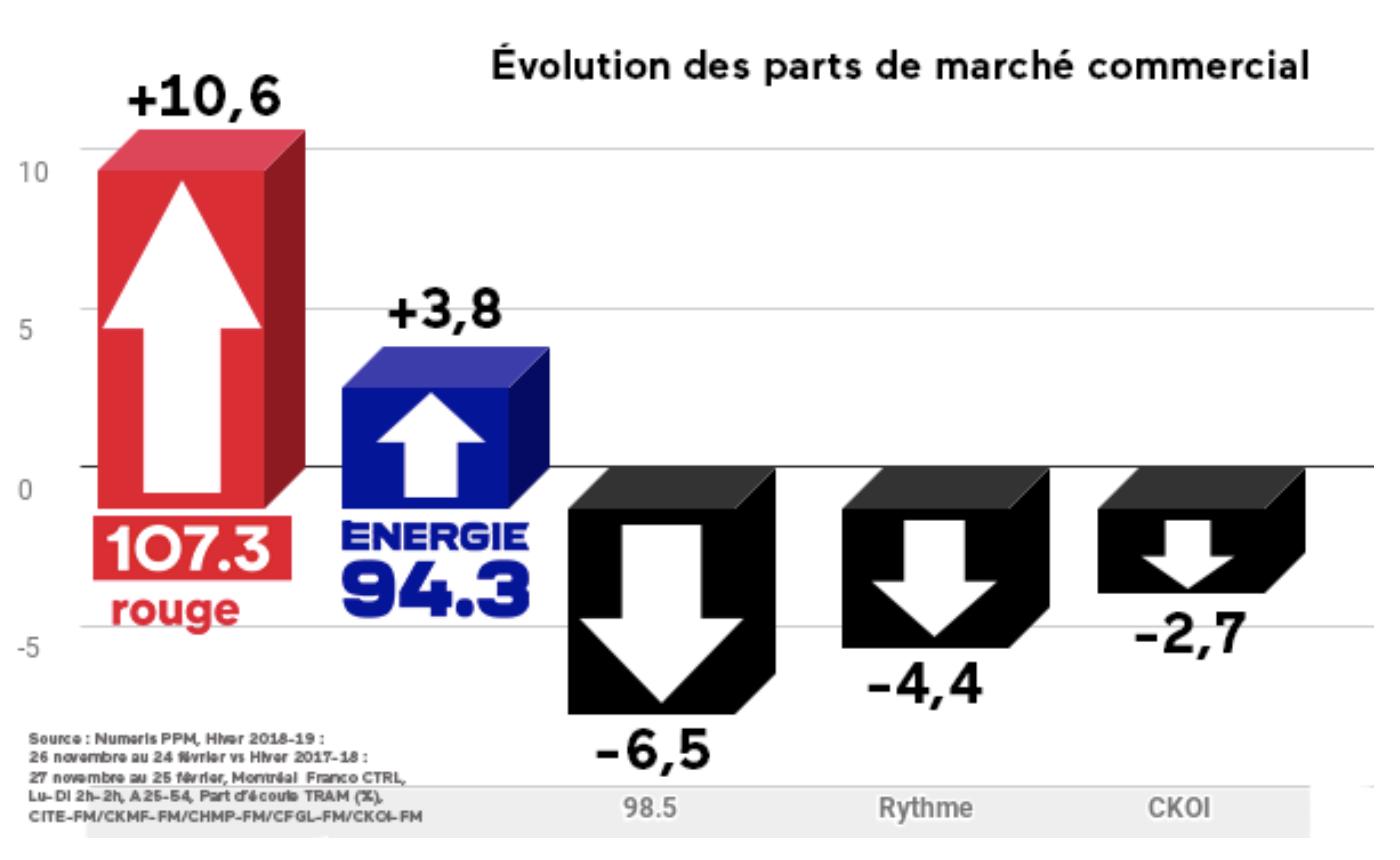 107.3 Rouge : la radio musicale franco n° 1 à Montréal