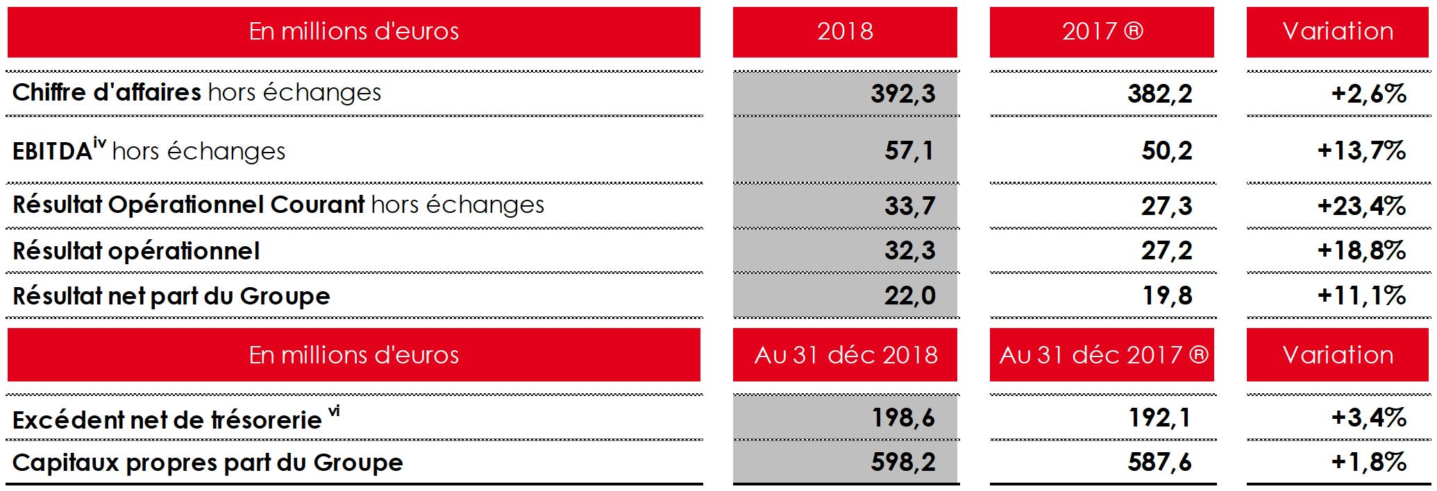 NRJ Group : un chiffre d'affaires consolidé de 392.3 M€