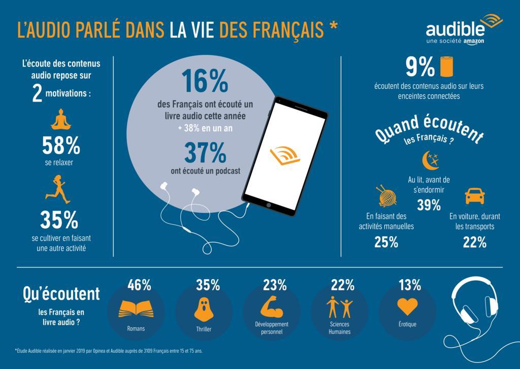 Les Francais Aiment Les Livres Audio