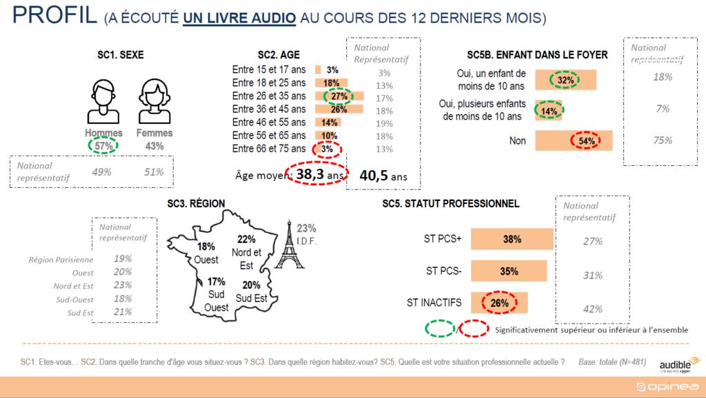 Les Français aiment les livres audio